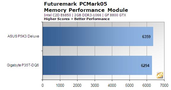 P35_Comparison_PCMark05_Mem.png