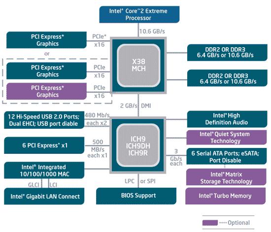 intel x38 express chipset debuts