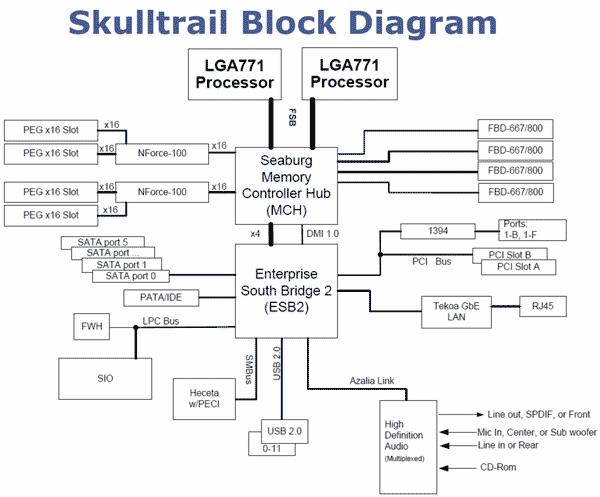 intel skulltrail unleashed core 2 extreme qx9775 x 2 page 2 rh hothardware com