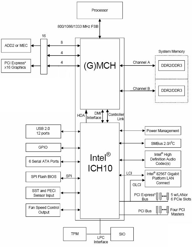 DIAGRAM] Block Diagram Of 945 Chipset FULL Version HD Quality 945 Chipset -  SUCCESSDIAGRAM.GSXBOOKING.ITsuccessdiagram.gsxbooking.it