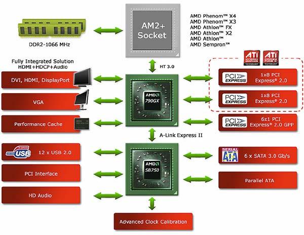 AMD 790GX Chipset Platform Launch
