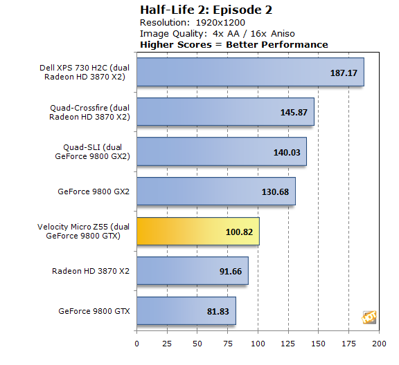 The Edge Z55 put in a very respectable showing of 100.82 fps on our Half-Life 2: Episode 2 test at 1920x1200 with 4X AA and 16 AF.