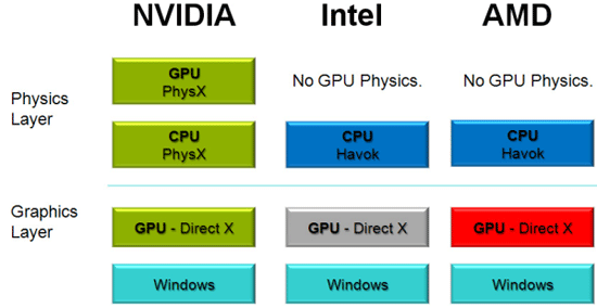 NVIDIA GPU PhysX Pack Preview   HotHardware