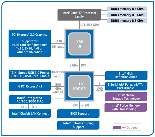 7 in addition Hp Elitedesk 800 G1 Sff as well Watch further 2 besides X99E ITXac. on intel motherboard diagram