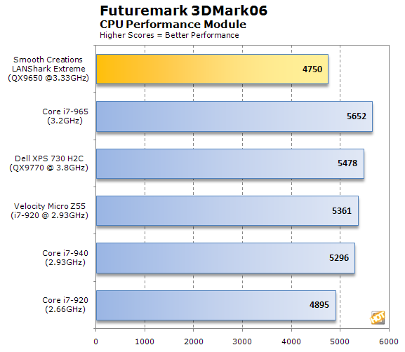 Smooth Creations LANShark 3DMark06 CPU results