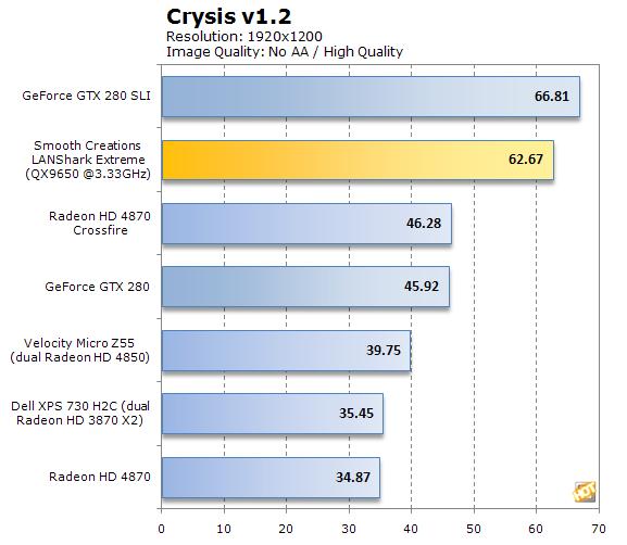 Smooth Creations LANShark Crysis results