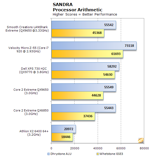 Smooth Creations LANShark Sandra CPU Arithmetic results