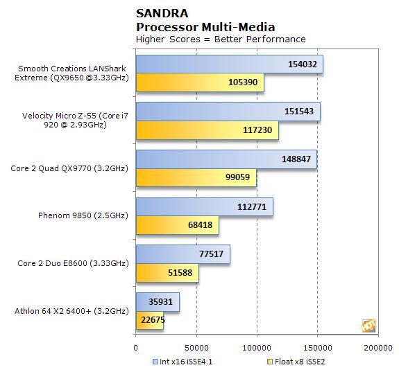 Smooth Creations LANShark Sandra CPU MultiMedia results