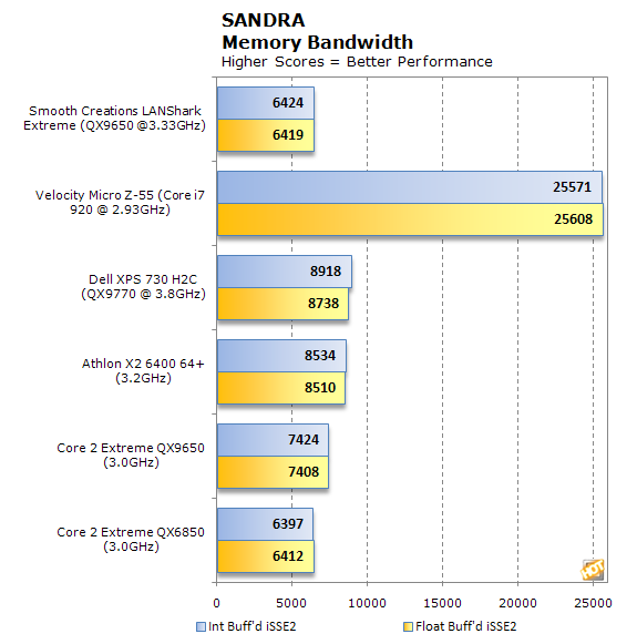 Smooth Creations LANShark Sandra Memory Bandwidth results