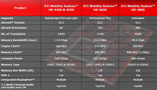 Ati mobility radeon hd 545v драйвер windows 7 32 - 49037