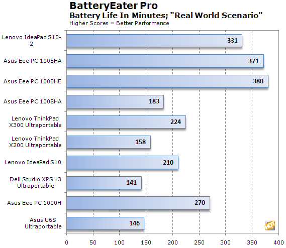 http://hothardware.com/articleimages/Item1346/ideapad-s10-2-batteryeater.png