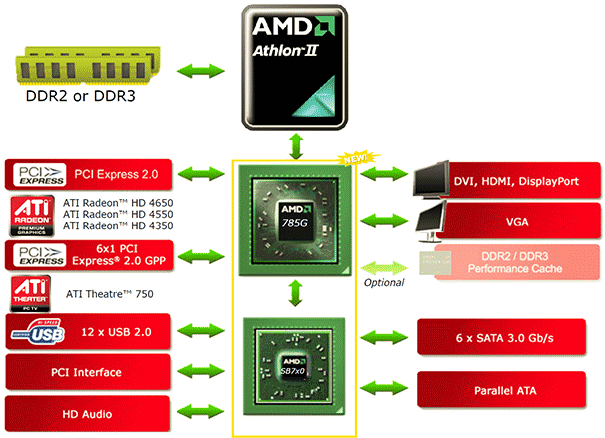 amd chipset diagram 9 artatec automobile de \u2022amd 785g chipset launch  asus and gigabyte hothardware