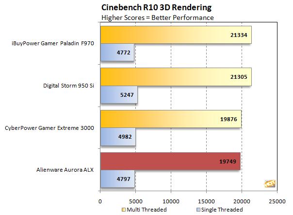 Download cinebench 15 scores