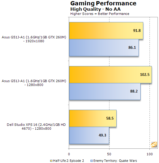 Asus G51J Core i7 Mobile Gaming Notebook Review - Page 8