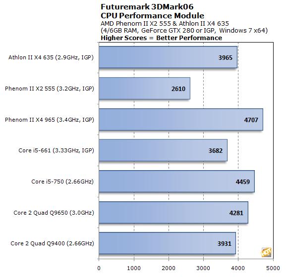Amd Phenom Ii X2 555 And Athlon Ii X4 635 Performance Page 3 Hothardware