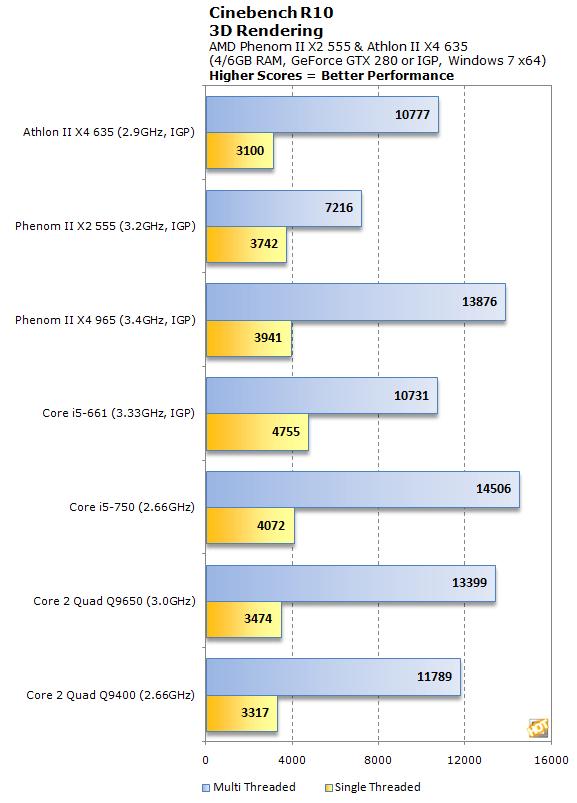Amd Phenom Ii X2 555 And Athlon Ii X4 635 Performance Page 4 Hothardware