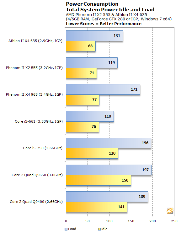 Amd Phenom Ii X2 555 And Athlon Ii X4 635 Performance Page 6 Hothardware