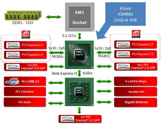 AMD Phenom II X6 1090T 6-Core Processor Review - Page 4