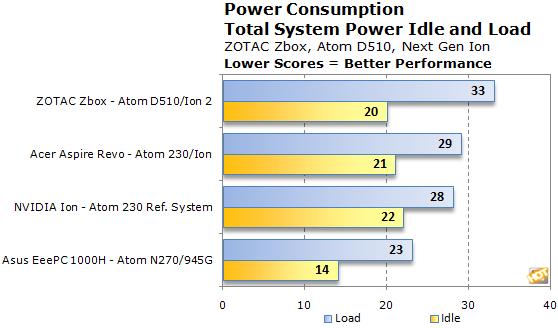 http://hothardware.com/articleimages/Item1505/power-consumption.png