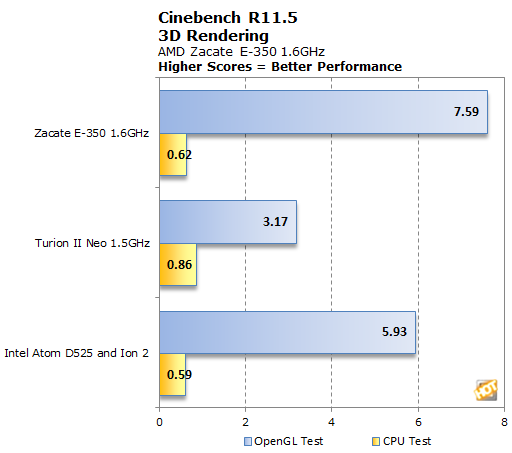 http://hothardware.com/articleimages/Item1589/cinebench-r115.png