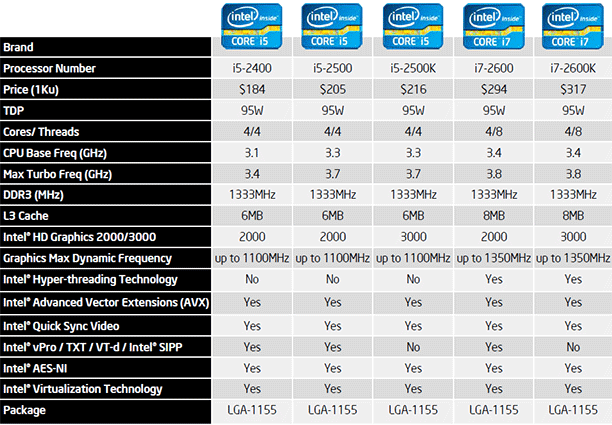 Intel core i7 2600k and i5 2500k processors debut page 19