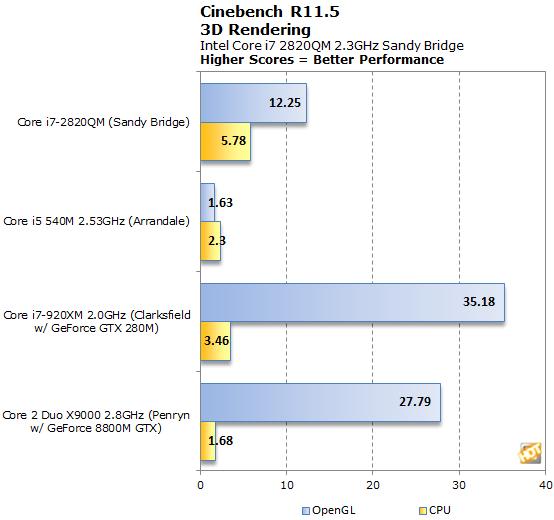 Intel Core i7-2820QM Mobile Sandy Bridge Processor - Page 8
