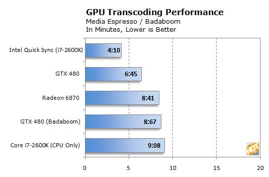 Lucid Virtu and Intel Quick Sync: Pairing GPUs - Page 2