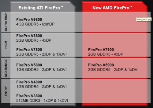 ATI FIREPRO V7900 GRAPHICS DRIVER DOWNLOAD