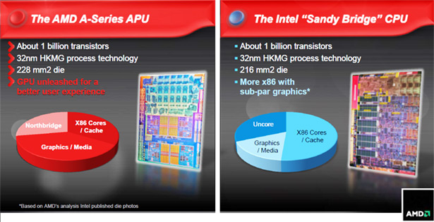 AMD A8-3850 Llano APU and Lynx Platform Preview   HotHardware