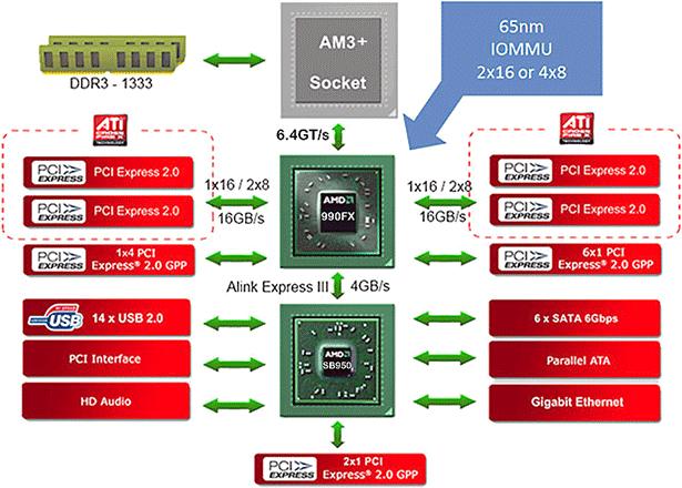 AMD 990FX Mobo Round Up Asus ASRock Gigabyte