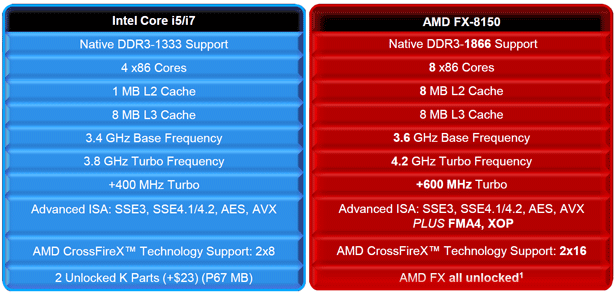 Amd Fx 8150 8 Core Cpu Review Bulldozer Is Here