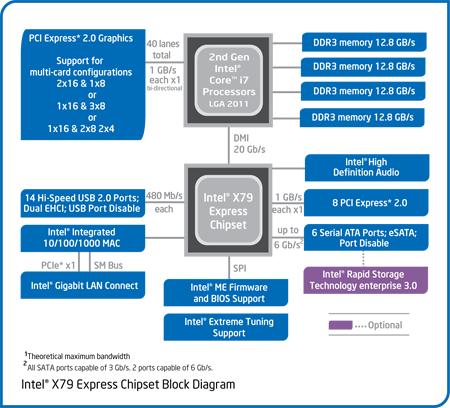 X79 Motherboard Roundup: ASRock, ASUS, Gigabyte | HotHardware
