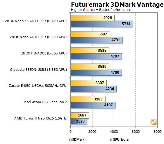 Amd Radeon Hd 6320 Driver Windows 7 Download
