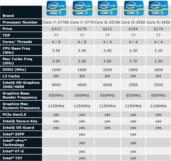Intel Processors Comparison Chart | CPU Benchmark · Pascal Turbo