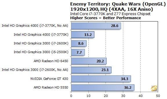 Ati Radeon 3000 Graphics Технические Характеристики