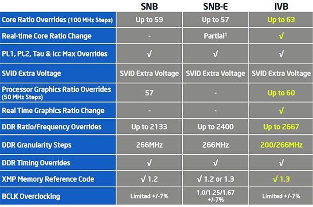 Intel Core i7-3770K Ivy Bridge Processor Review - Page 3