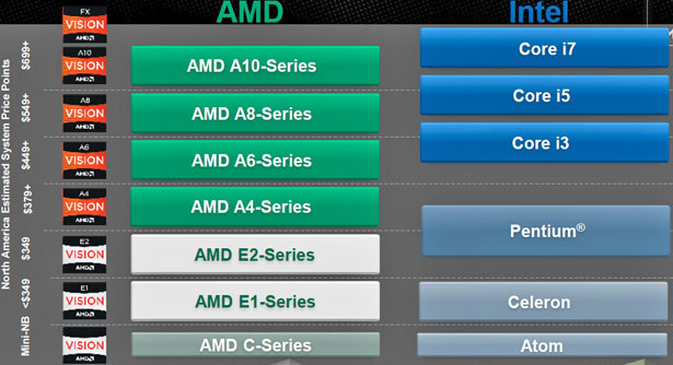 Price Is Once Again Where Amd Going To Have Compete With Intel S Ivy Bridge Processor Line Up There Are Just No Two Ways About It