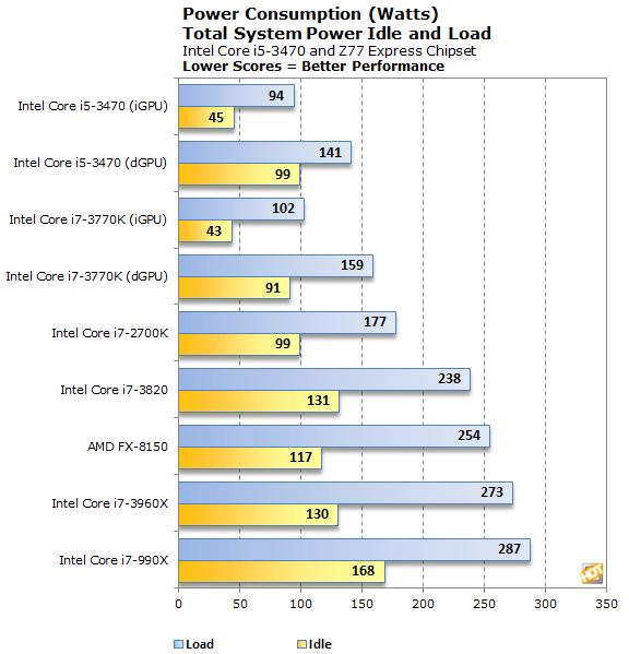 Intel Core i5-3470 Ivy Bridge Quad-Core CPU Review - Page 8