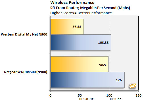 WD My Net N900 HD Dual-Band Router Review - Page 4 | HotHardware