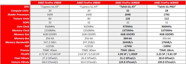 AMD FirePro W8000 Driver