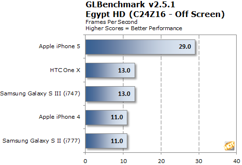 iphone-5-glbenchmark-egypt.png