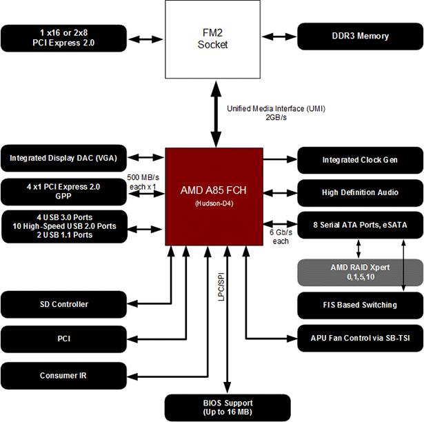 AMD    A10    and A8 Trinity APU  Virgo Desktop Experience