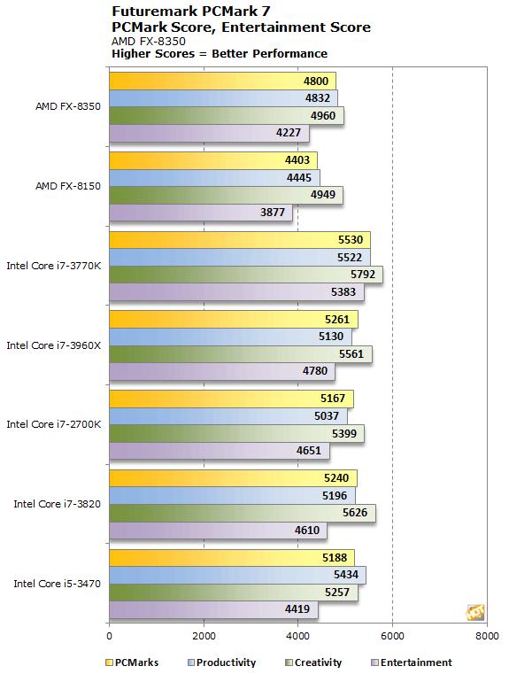 AMD FX-8350 Vishera 8-Core CPU Review - Page 5 | HotHardware