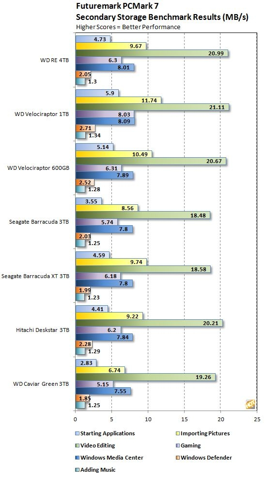 [VENDO] Discos duros Western Digital RE5 - Enterprise storage (2tb, 3tb y 4tb)