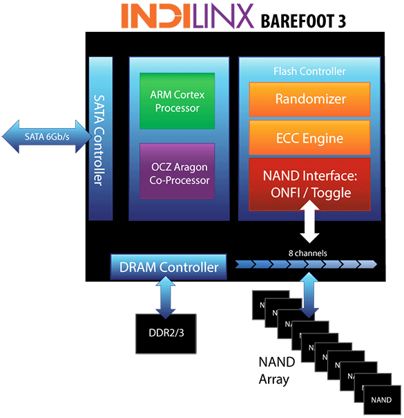 indilinx barefoot write amplification factor