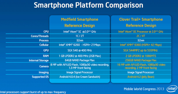 Intel Clover Trail+, Advancing Atom In Mobile - Page 2