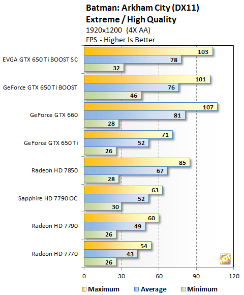 NVIDIA GeForce GTX 650 Ti BOOST Review - Page 7 | HotHardware