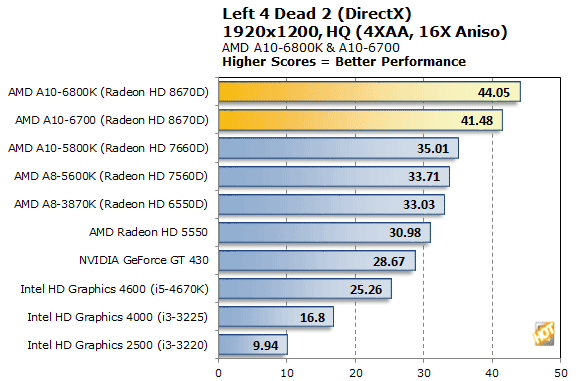 AMD A10-6800K and A10-6700 Richland APUs Tested - Page 9