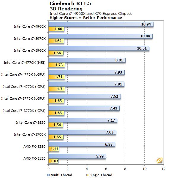 Intel Core I7 4960X Ivy Bridge E CPU Review