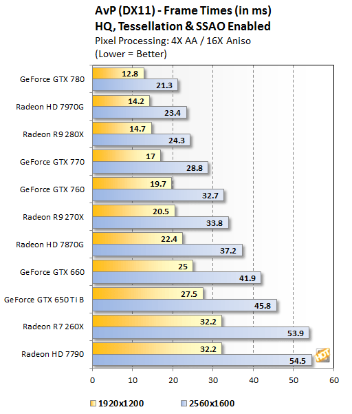 AMD Radeon R7 260X, R9 270X, and R9 280X Tested - Page 5